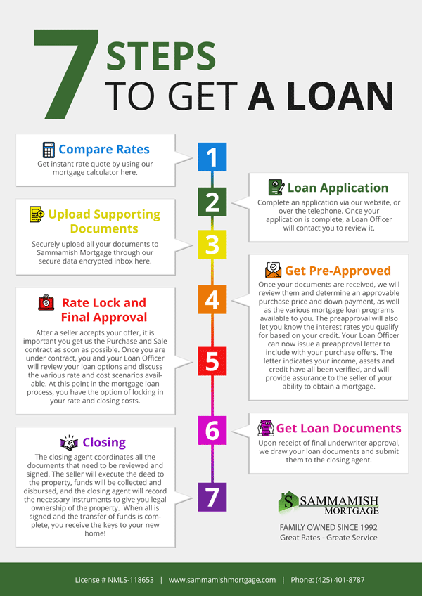7-Step-to-get-a-home-loan