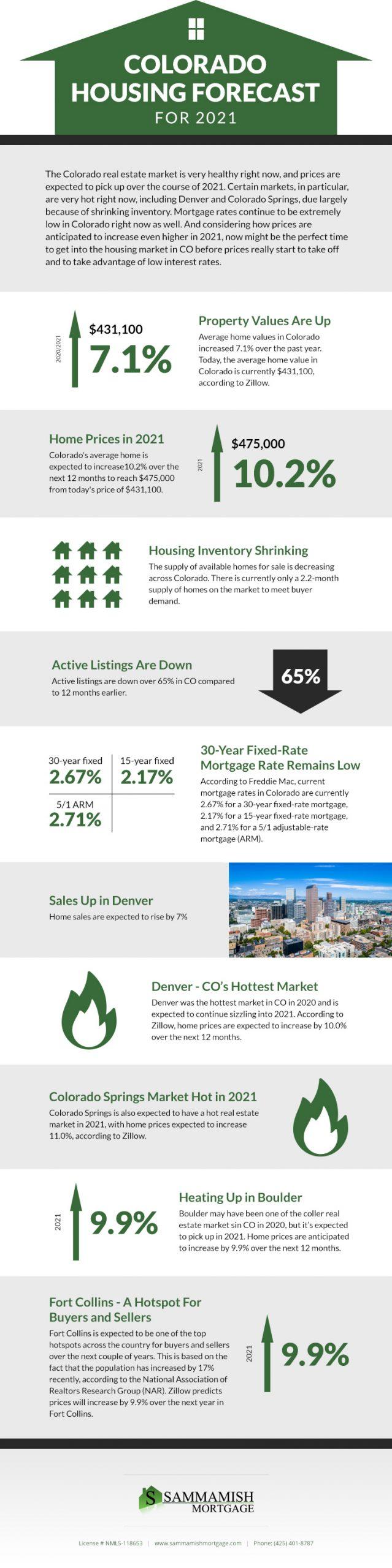 Colorado Housing Forecast for 2021