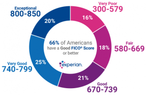 Experian views credit scores this way