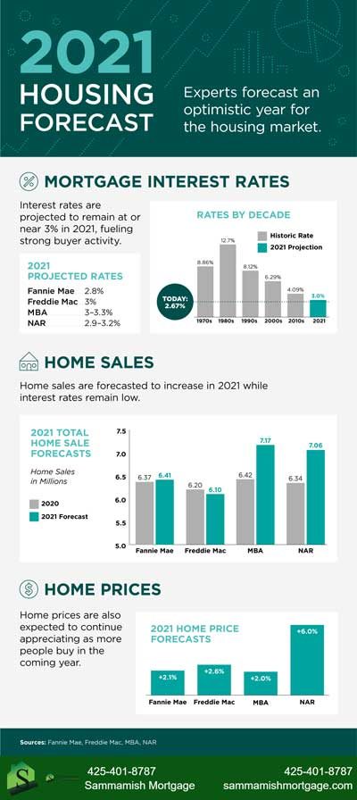 Housing Forecast Update