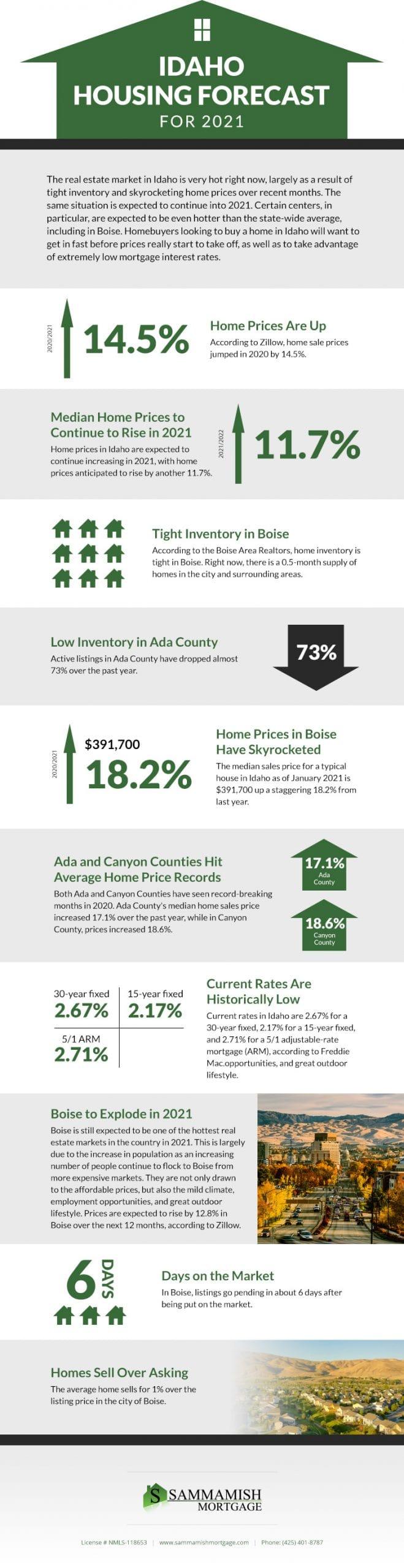 Idaho Housing Forecast for 2021
