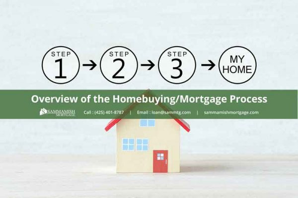 Overview of the Home Mortgage Process