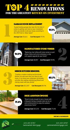 Top 4 Renovations For the Greatest Return on Investment in Washington