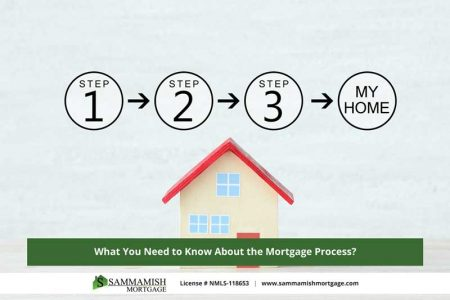 What You Need to Know About the Home Mortgage Process