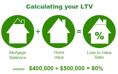 calculating your LTV