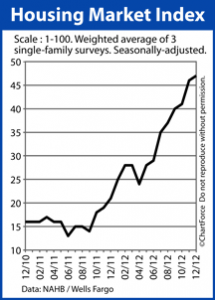 Housing Marketing Index