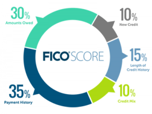 FICO-score